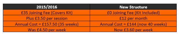 membership prices