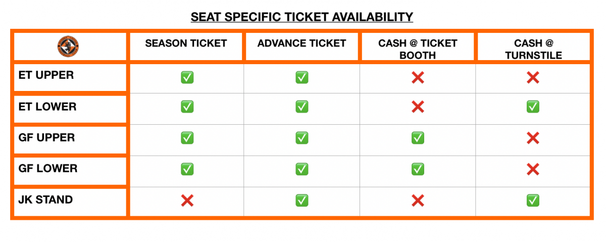 ticket matrix explaining which stands need ticket and cash